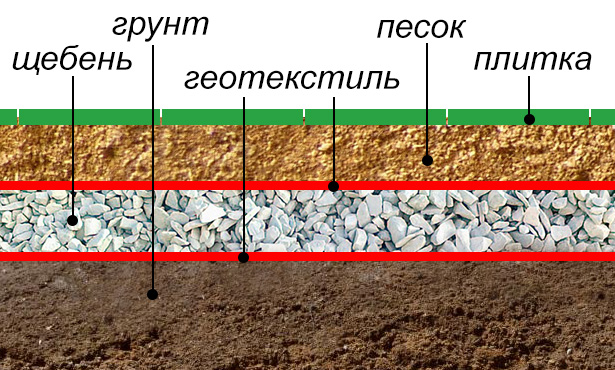 Схема грунта