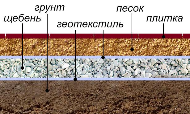 Пример укладки резиновой плитки на грунт
