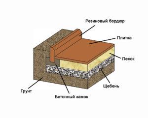 Схема укладки резинового бордюра
