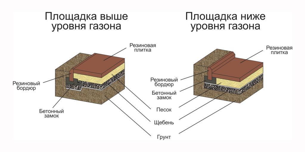 Схема укладки резиновых бордюров