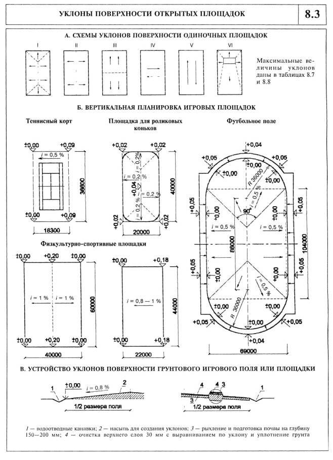 Уклоны спортивных площадок СП Примеры организации водоотводов на спортивных площадках СП 31-115-2006