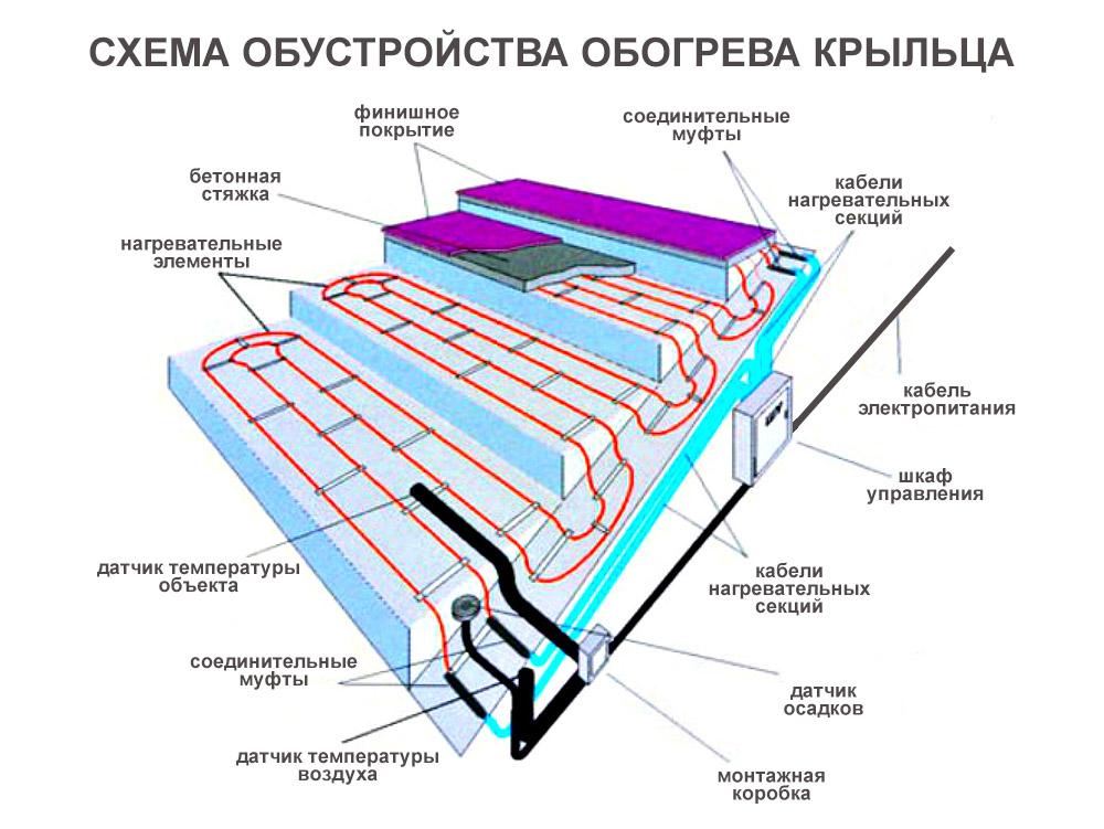 Схема обогрева крыльца