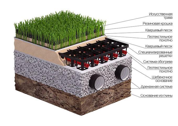 Сложная схема обустройства футбольного поля с искусственной травой